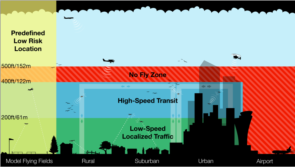 drone highway proposal