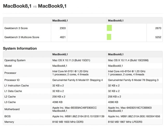 12 Inch Macbook Core Testing - Geekbench